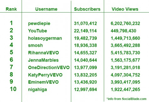 top 10 most subscribed youtubers