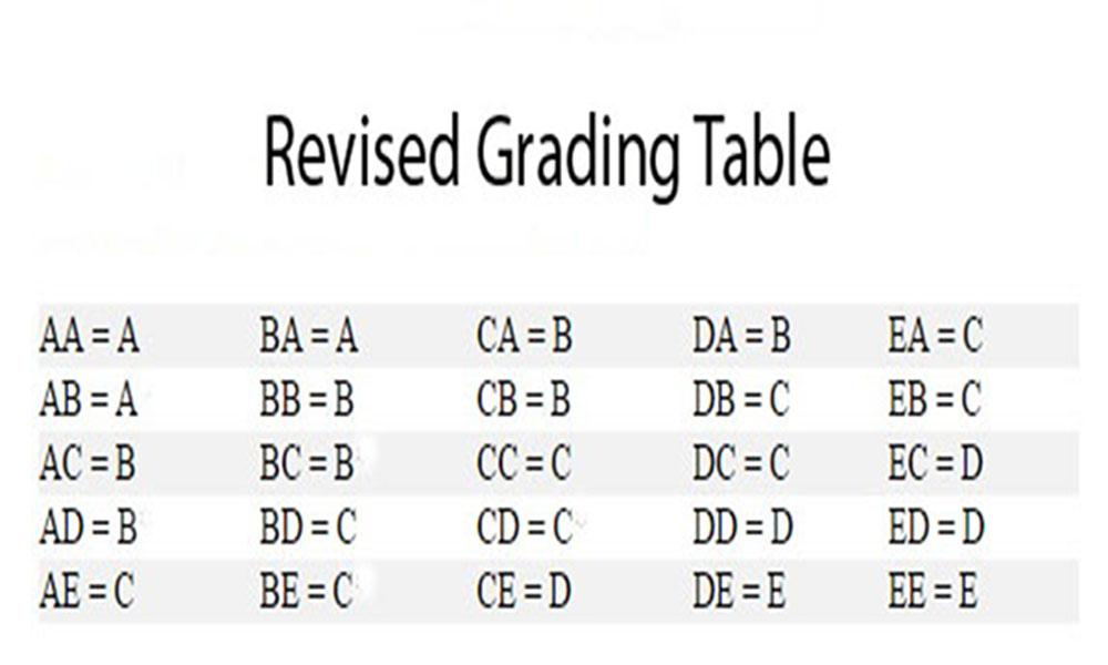 MCPS refigures grading system, scraps exams