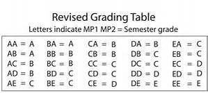 This image shows the new grading system in MCPS schools. Some students at WJ are really focused on their grades and check them very often. Graphic by Ann Morgan Jacobi of The Black and White.