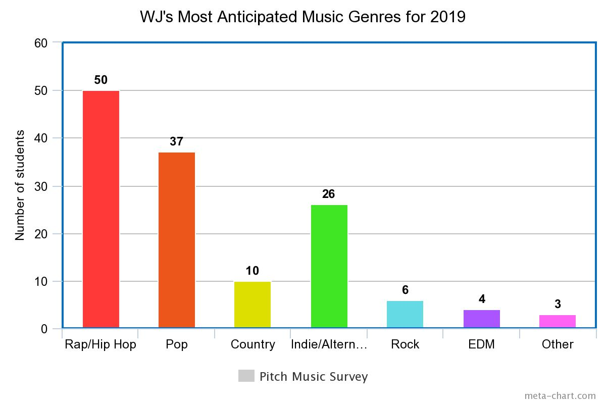 In a poll with 136 respondents, rap/hip hop was the genre students were most excited for this year. Students specifically indicated they were excited for new music from artists like RIhanna and Sam Smith, as well as for music in the musical theatre and synth-pop genres.