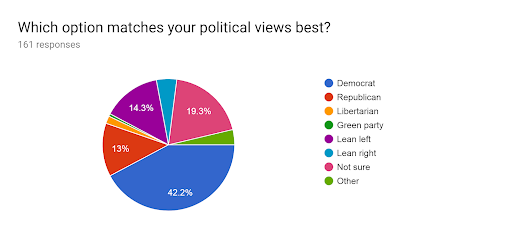 A total of 161 WJ students responded to a poll asking which political party matches their views best. Students confirmed the stereotype that WJ is very liberal.