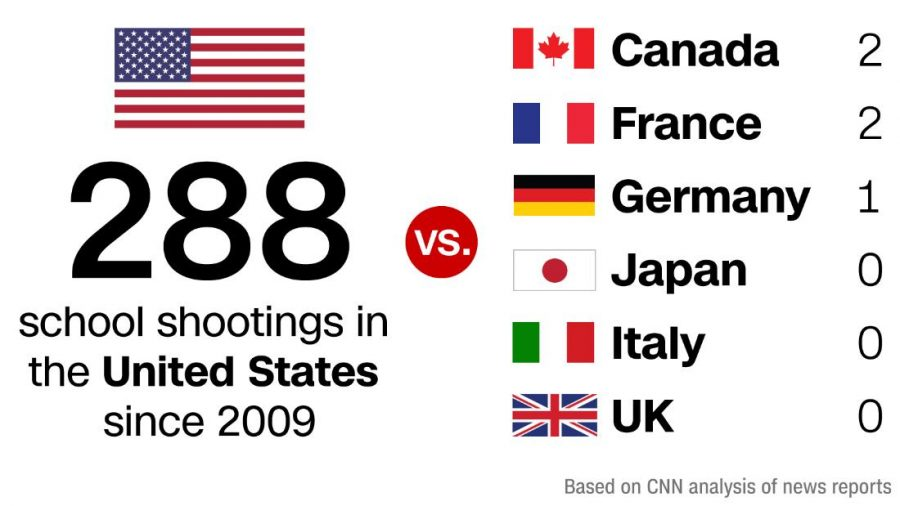 School+shootings+are+becoming+more+and+more+common+in+the+United+States.+With+each+atrocity%2C+the+public%E2%80%99s+senses+are+numbed+and+nullified%2C+until+the+point+where+we+will+be+oblivious+to+the+suffering+around+us.