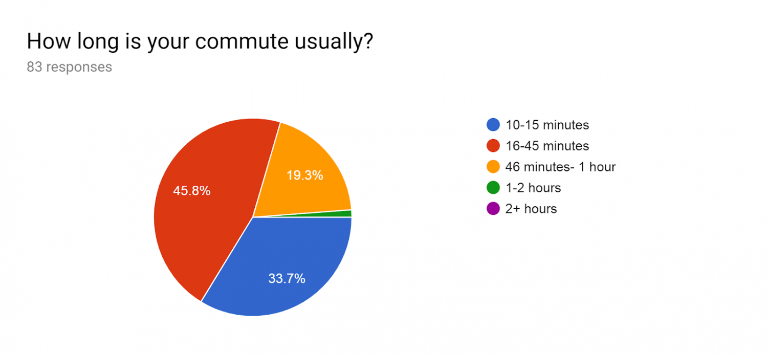 Some teachers have really long commutes to get to school, including commutes from West Virginia. Of 83 respondents, the majority of teachers had a commuted of 16-45 minutes.