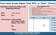 The MCPS Board of Education outlines the specific details of the 2019-2020 fourth marking period grading framework. The Board considered several other options before deciding on this specific policy.