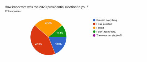 For WJ students the past Presidential election was significant, as 42.3% of students said they were invested in it  and another 27.4% said it meant everything to them.  Overall, WJ students are really into politics.