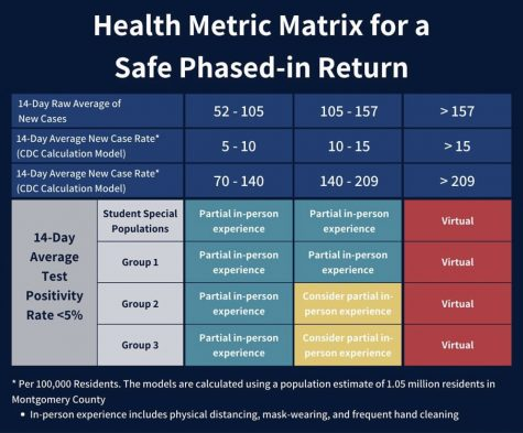 A graphic posted on the Instagram of SMOB Nick Asante details the safety metrics that have to be met in order for students to return to school. Plans are being made for this return however some are skeptical that it would happen in the 2020-2021 school year.
